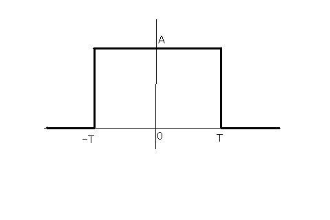 波 フーリエ 変換 矩形